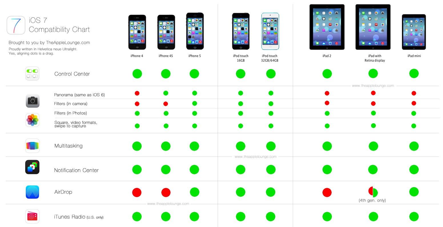 Ios 7 ecco una tabella delle funzioni sui vari dispositivi